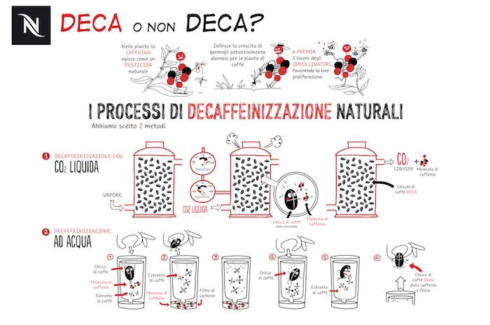 processi_decaffeinizzazione_Nespresso